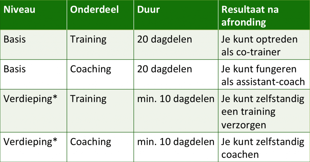 Triple A+ Talent Trainer en Coach