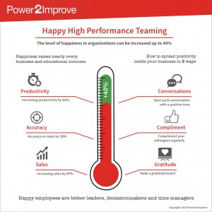 geluk, gelukkig, happy, happiness, happy high performance team, happy high performance teaming