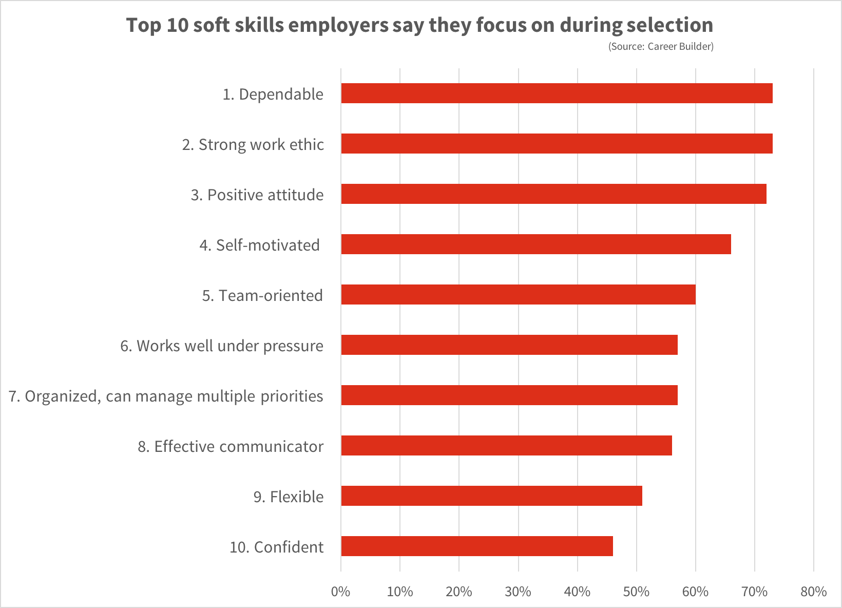 the hard facts about soft skills powerimprove productiviteit productivity training skills vaardigheden time management timemanagement stressmanagement